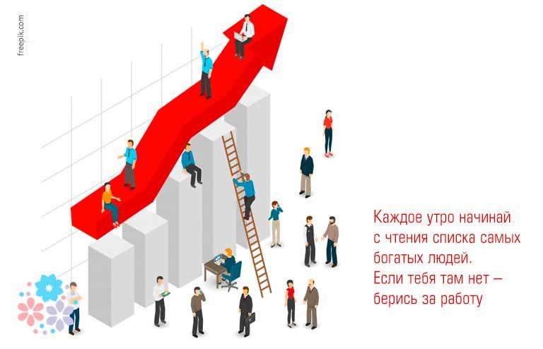 Цитаты про бизнес и успех